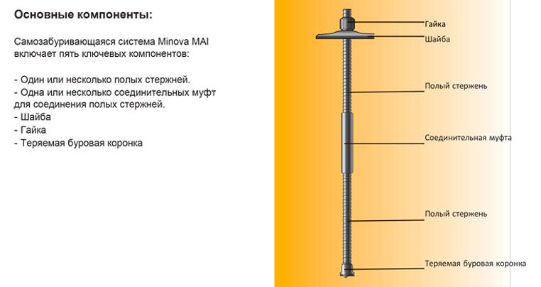 Основные компоненты анкеров Minova MAI SDA