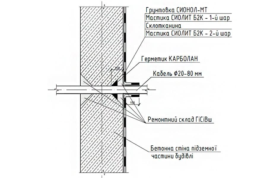 Герметизация кабельного ввода, без установленной гильзы