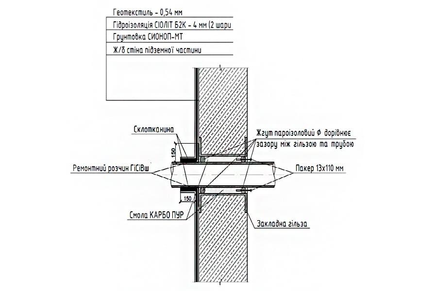 Конструктивное решение ввода коммуникаций в подземную часть здания повышенной надежности герметичности
