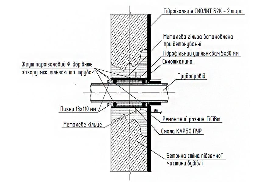 Конструктивное решение ввода коммуникаций с одновременным установлением металлической гильзы
