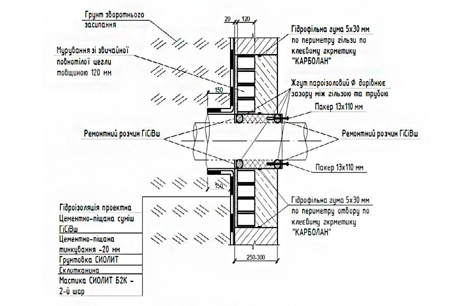 Конструктивное решение ввода коммуникаций в существующей отверстие в подземной части здания