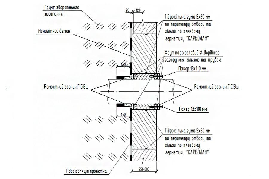 Конструктивное решение ввода коммуникаций в существующей отверстие в стене подвала (бетонирование отверстия)